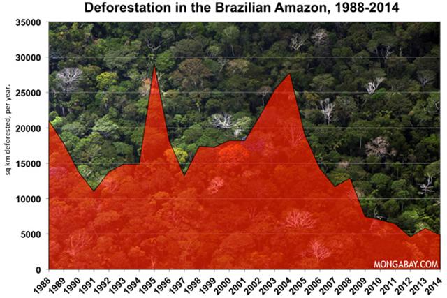 Deforestation in the Brazilian Amazon, 1988-2014. Graphic: mongabay.com