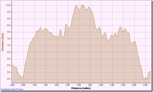 Running CYN VISTAS OUT-AND-BACK TO TOW 9-11-2012, Elevation - Distance