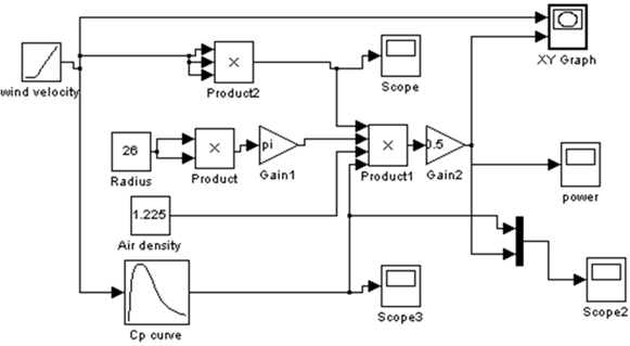 Margin and sensitivity methods for power system security