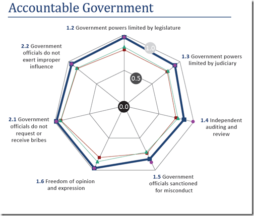 Sweden - Accountable Government