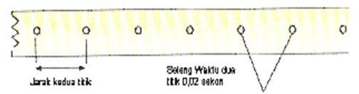 Gambar 18. Ticker timer
