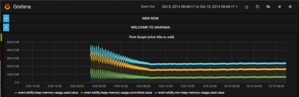 Graphs of JVM memory usage