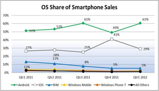 smartphone-os-npd