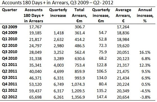Arrears 180 Days Plus