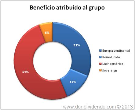Geneficio atribuido Santander 2011