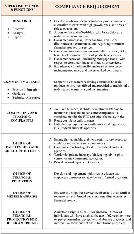 CFPB-Chart