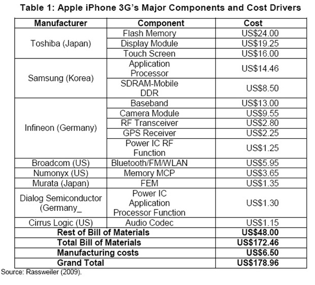 Apple iPhone 3g Principales Componentes y Costes