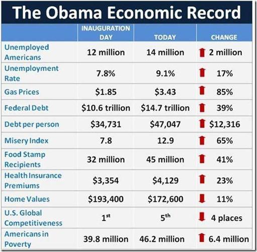 obamaeconomicrecord