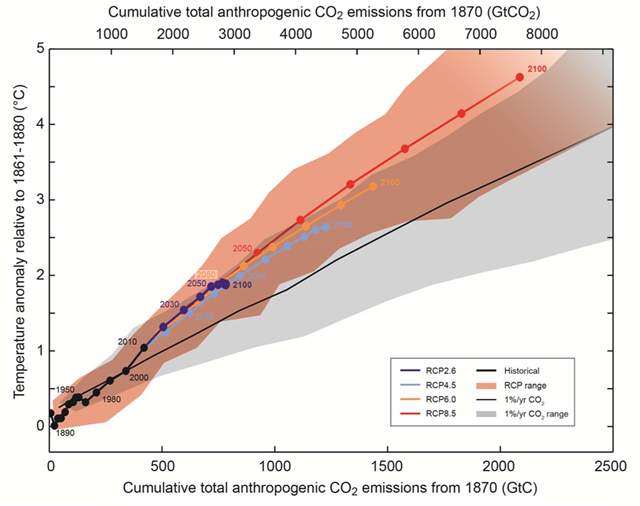 Global mean surface temperature increase as a function of cumulative total global CO2 emissions from various lines of evidence. Multi-model results from a hierarchy of climate-carbon cycle models for each RCP until 2100 are shown with coloured lines and decadal means (dots). Graphic: IPCC Working Group I