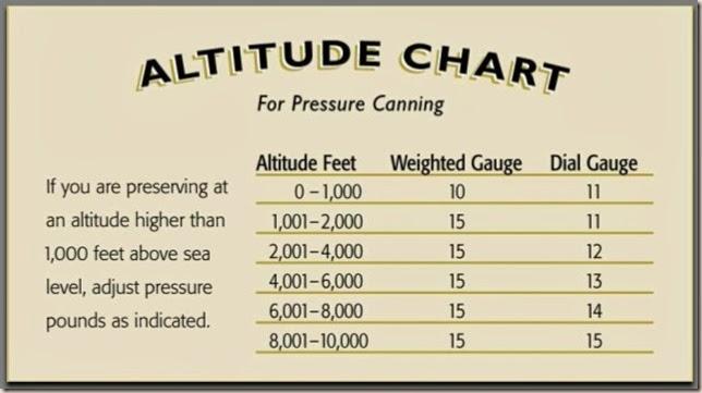 AltitudeChartPressureCanning1