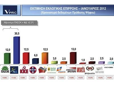 Πέμπτο κόμμα το ΠΑΣΟΚ σε δημοσκόπηση της VPRC