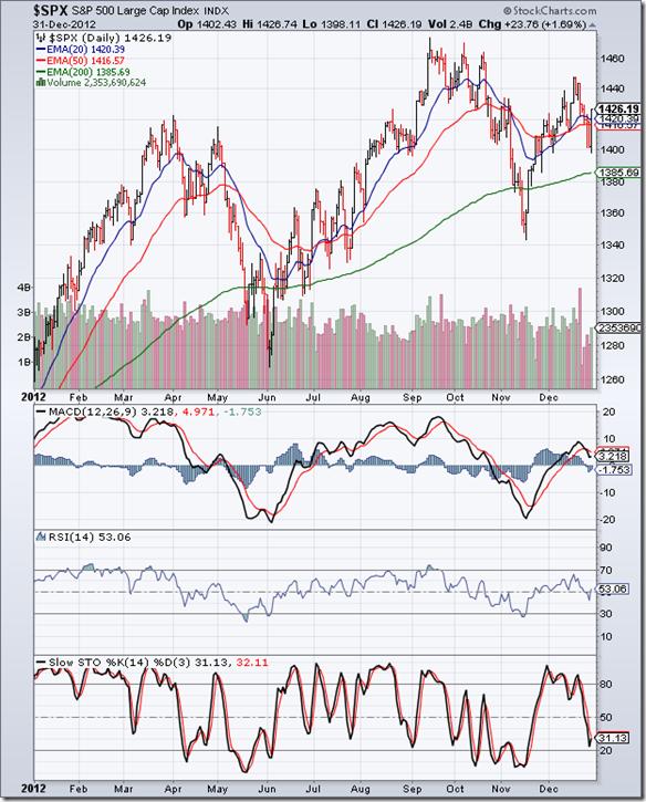 S&P 500_Dec3112