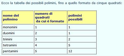 tabella polimini