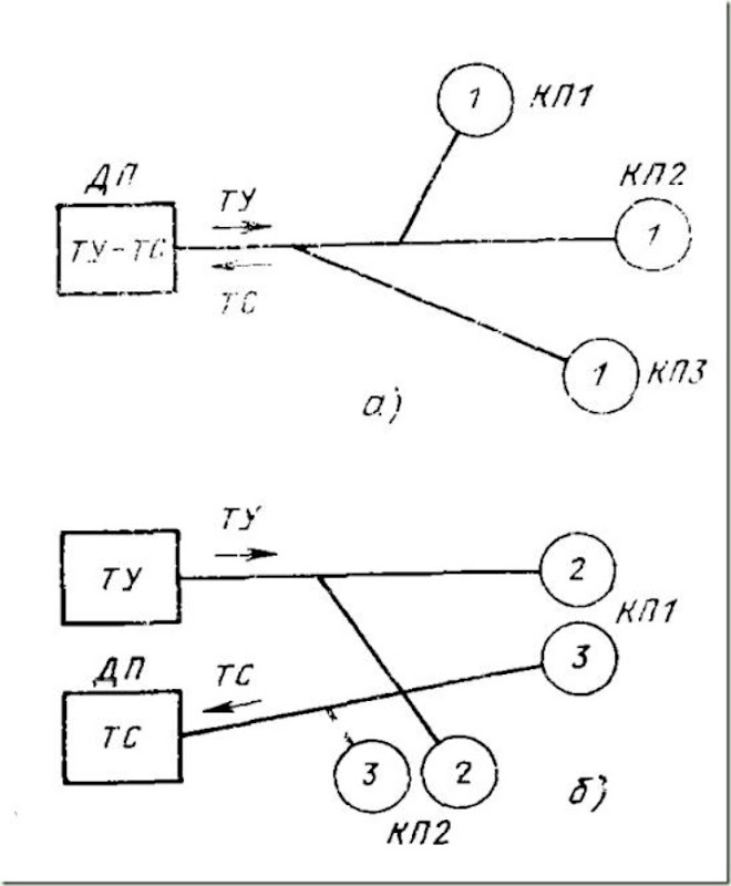 Многообъектные системы ТУ — ТС