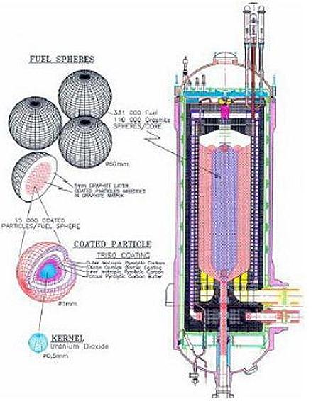 Pebble Bed Modular Reactor (PBMR)