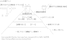 [AA]2013年春アニメ ヒエラルキー