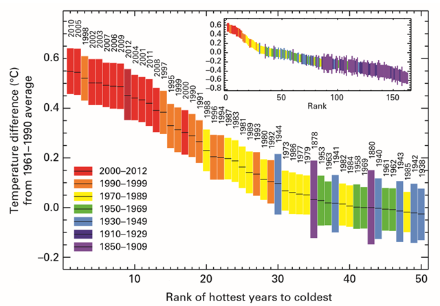 Global ranked surface temperatures for the warmest 50 years, ending in 2012. Inset shows global ranked surface temperatures from 1850. The size of the bars indicates the 95 per cent confidence limits associated with each year. Values are simple area-weighted averages for the whole year. Graphic: WMO