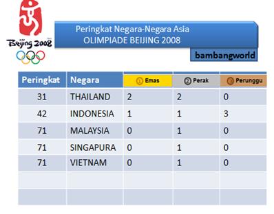 Perolehan Medali Olimpiade Beijing 2008