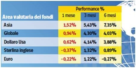 rendimenti fondi high yield
