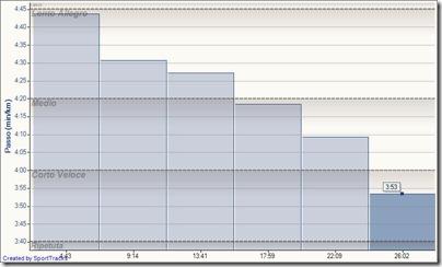 6K progressione  5x30SAL 29-10-2011, Passo Intermedio