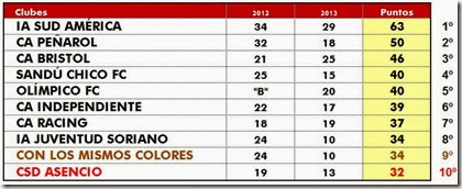 Descenso 2013 - Fecha 4