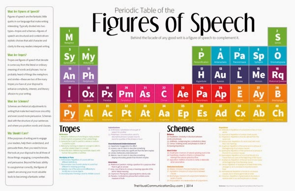Periodic table of the figures of speech 5481f631b3bf4