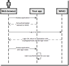 browser-app-waad-interaction