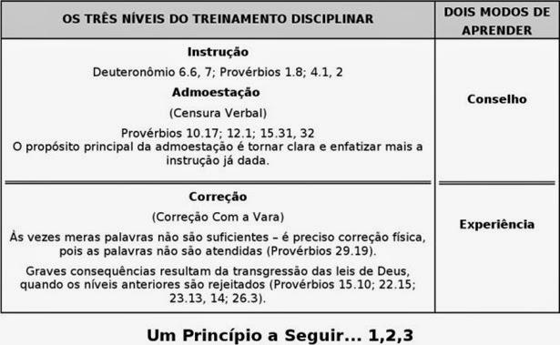 Disciplina_Biblica