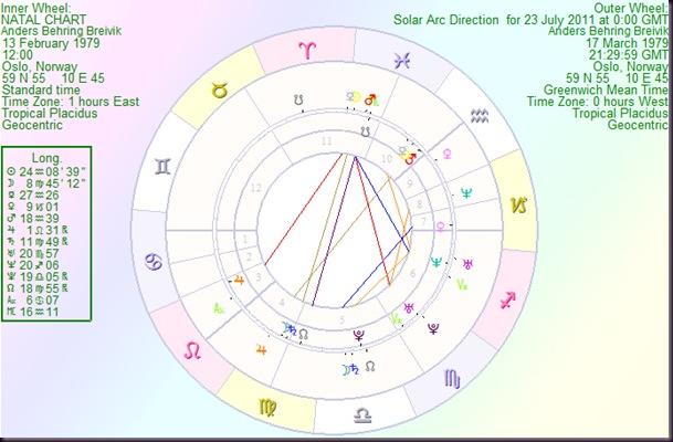 AndersBehringBreivik solar arc