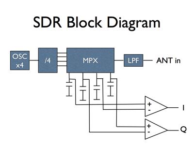SDR Slides 006