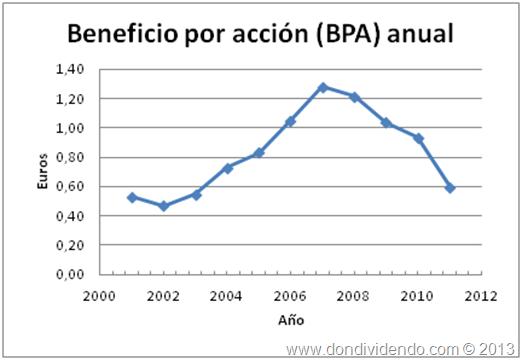 Beneficio por acción anual Santander