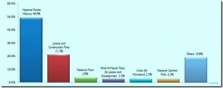 oclarinet. Aliança das Forças Nacionais - 39 lugares em 200. Libya Herald.Jul.2012