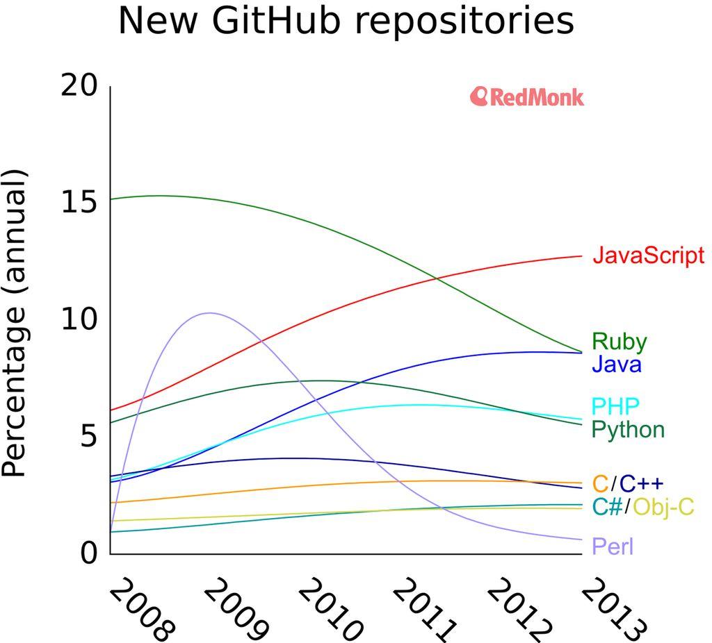 GitHub: linguaggi di programmazione più utilizzati