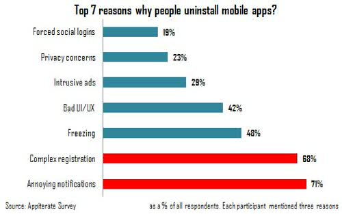 Reasons uninstall mobile apps ios
