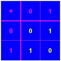 tabella addizione zero e uno