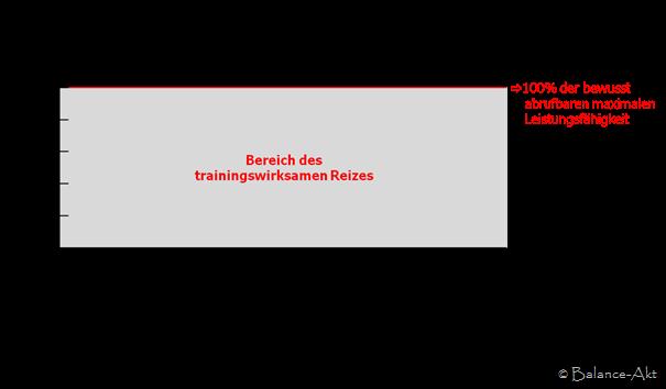 TrainingswirksamerReiz