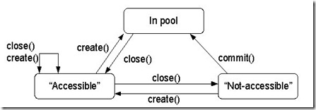 cmstates-access
