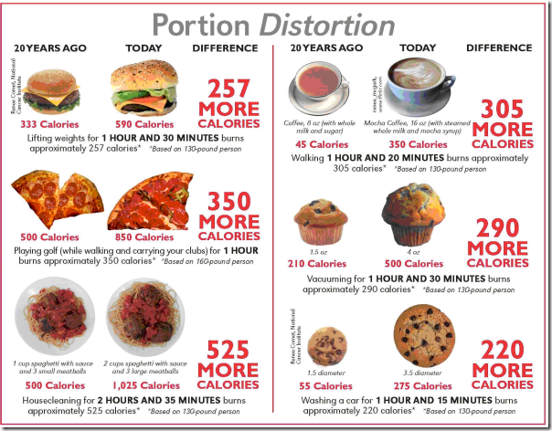 portion distortion 2