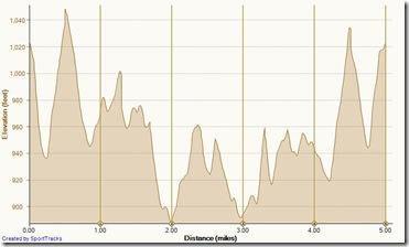 Running Bommer Ridge-El Moro 2-17-2013, Elevation