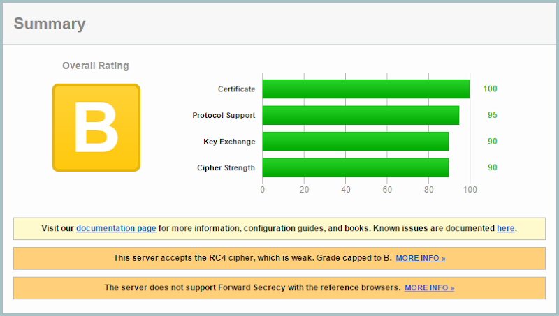 """The *.azurewebsites.net certificate rating a """"B"""" on the Qualys SSL Labs report"""