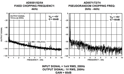 Intermodulation product: fixed versus pseudorandom chopping frequency