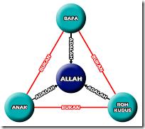 Penjelasan Singkat Tritunggal
