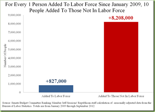 job-chart. labor force