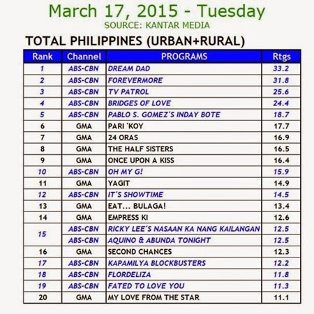 Kantar Media National TV Ratings - March 17, 2015 (Tuesday)