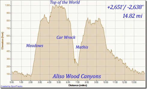 My Activities aliso wood cyns 9-15-2011, Elevation - Distance