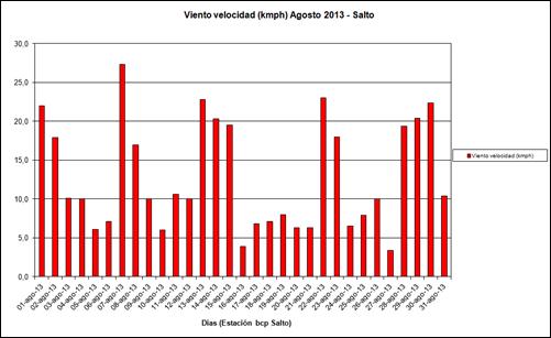 Viento Velocidad (Agosto 2013)