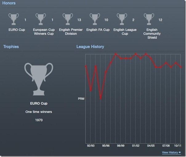 League history in Football Manager 2012[4]