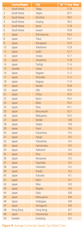 akamai_soti_top-50-cities