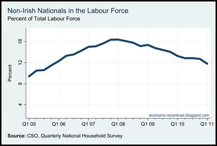 Non-Nationals Percent