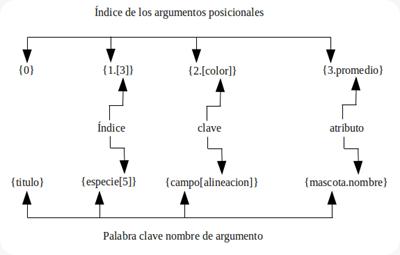 python Formato de cadenas de caracteres (string)
